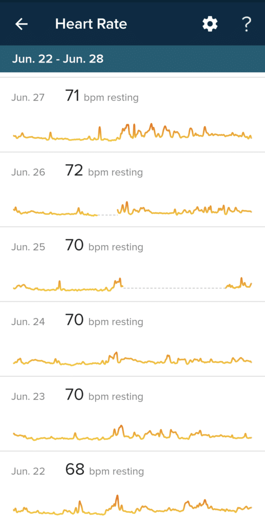 a heart rate chart for one week from Fitbit, one of the best tools for weight loss